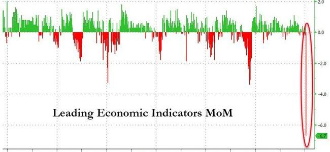 "us-""leading""-economic-indicators-crash-by-most-in-over-60-years"