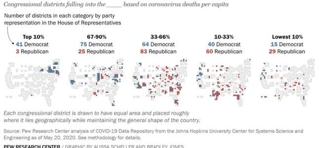 pew:-democrats-represent-41-of-44-districts-with-highest-covid-19-death-tolls