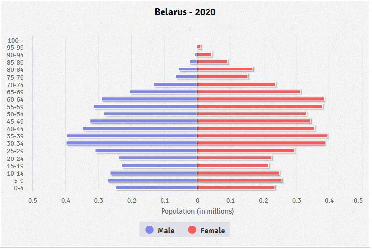 covid-in-belarus