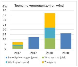 de-kosten-van-zonne-en-windenergie-huidige-klimaat-en-energieplannen