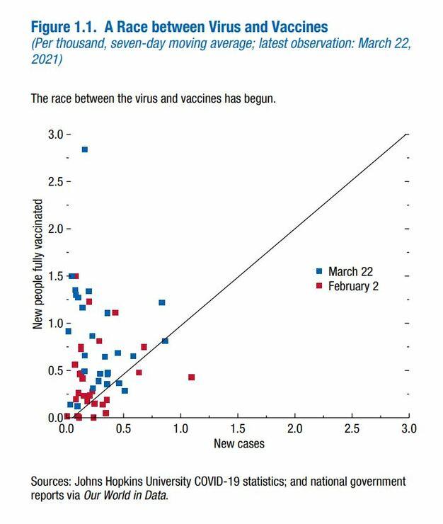 der-iwf-verknupft-wirtschaftliche-erholung-mit-impfquote-|-corona-transition
