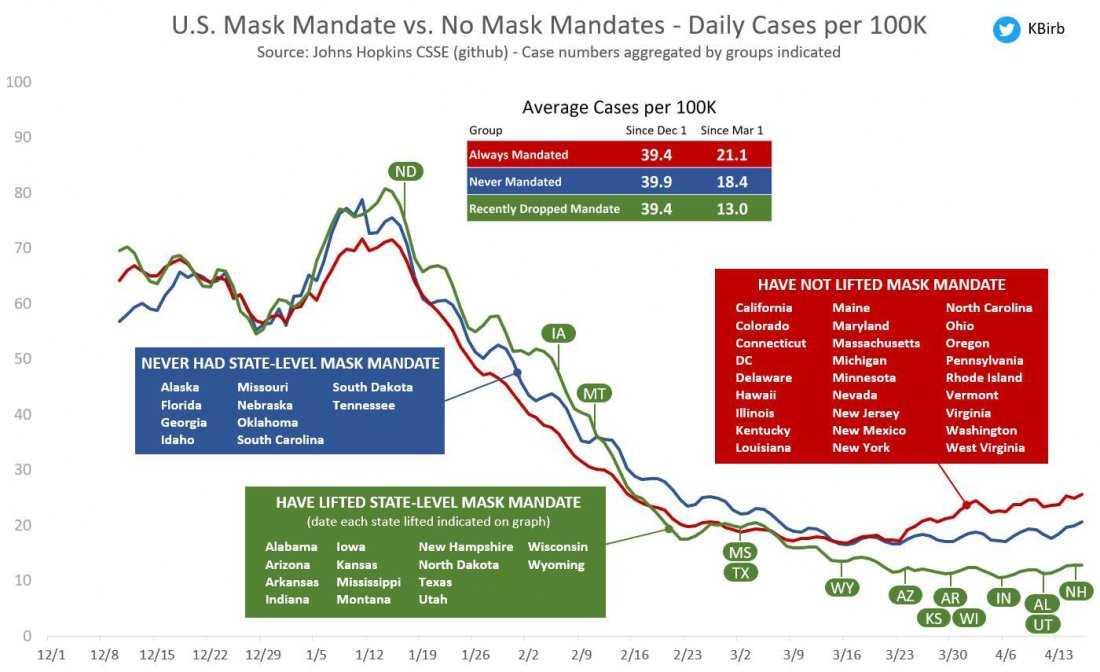 geen-afstandsregels,-geen-mondkapjes,-en-geen-vaccinpaspoort-in-de-vs-–-34-van-de-50-deelstaten-hebben-alle-coronabeperkingen-afgeschaft-–-frontnieuws