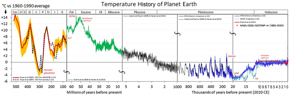 millennium-analyse:-zon-toont-langdurig-perfecte-correlatie-met-temperatuur-en-transitieklimaatgevoeligheid-co2-(1,08-°c)-ligt-hierbij-vlak-onder-de-ipcc-bandbreedte