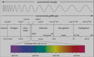straling-van-alle-draadloos-gebruik-is-wel-gevaarlijk-en-onverantwoord!