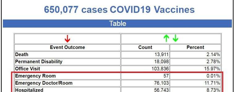 """verwondingen-door-covid-19-vaccinaties-vullen-ziekenhuizen-terwijl-de-amerikaanse-regering-liegt-en-beweert-dat-er-een-""""pandemie-van-niet-gevaccineerden""""-is"""