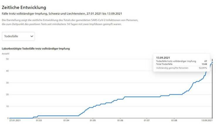 wat-nu-eigenlijk-exponentieel-toeneemt:-coronadood-door-vaccinatie