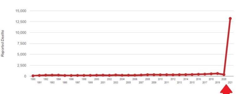 studie:-uit-eigen-gegevens-van-de-regering-blijkt-dat-er-waarschijnlijk-minstens-150.000-doden-zijn-in-de-vs-na-covid-19-vaccins