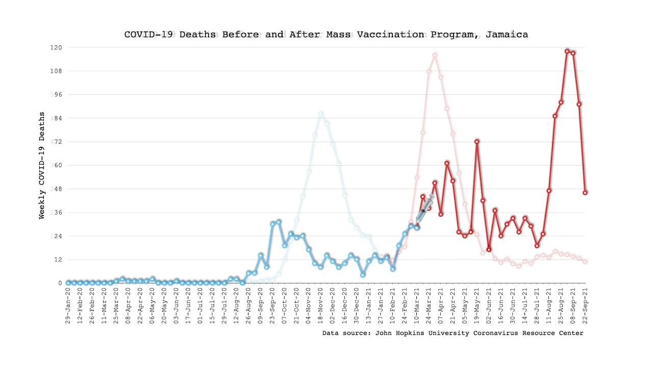 covid-sterfgevallen-voor-en-na-vaccinatieprogramma's