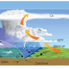 Frontal Rainfall Diagram Electric Motor Maintenance Cold Front-cross Section