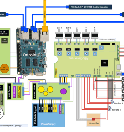 apollo ng picoprint 3d printerfelix 3 0 dual head 3d printer with odroid c1 wiring diagram [ 1200 x 918 Pixel ]