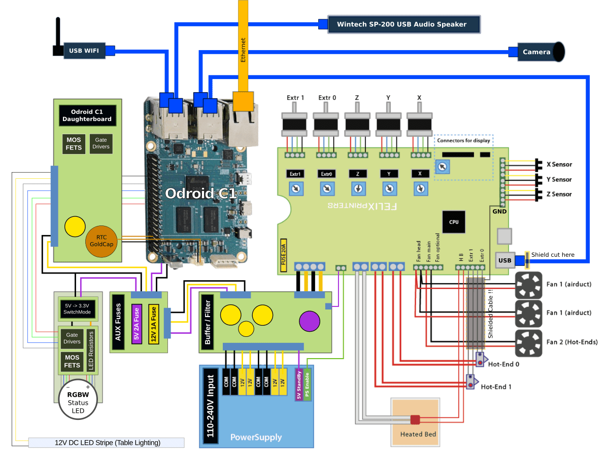 hight resolution of apollo ng picoprint 3d printerfelix 3 0 dual head 3d printer with odroid c1 wiring diagram
