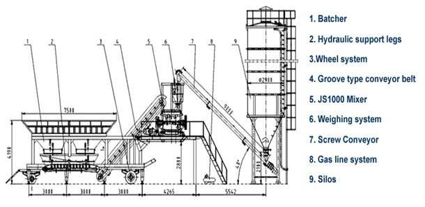 Concrete Batch Plant Diagram