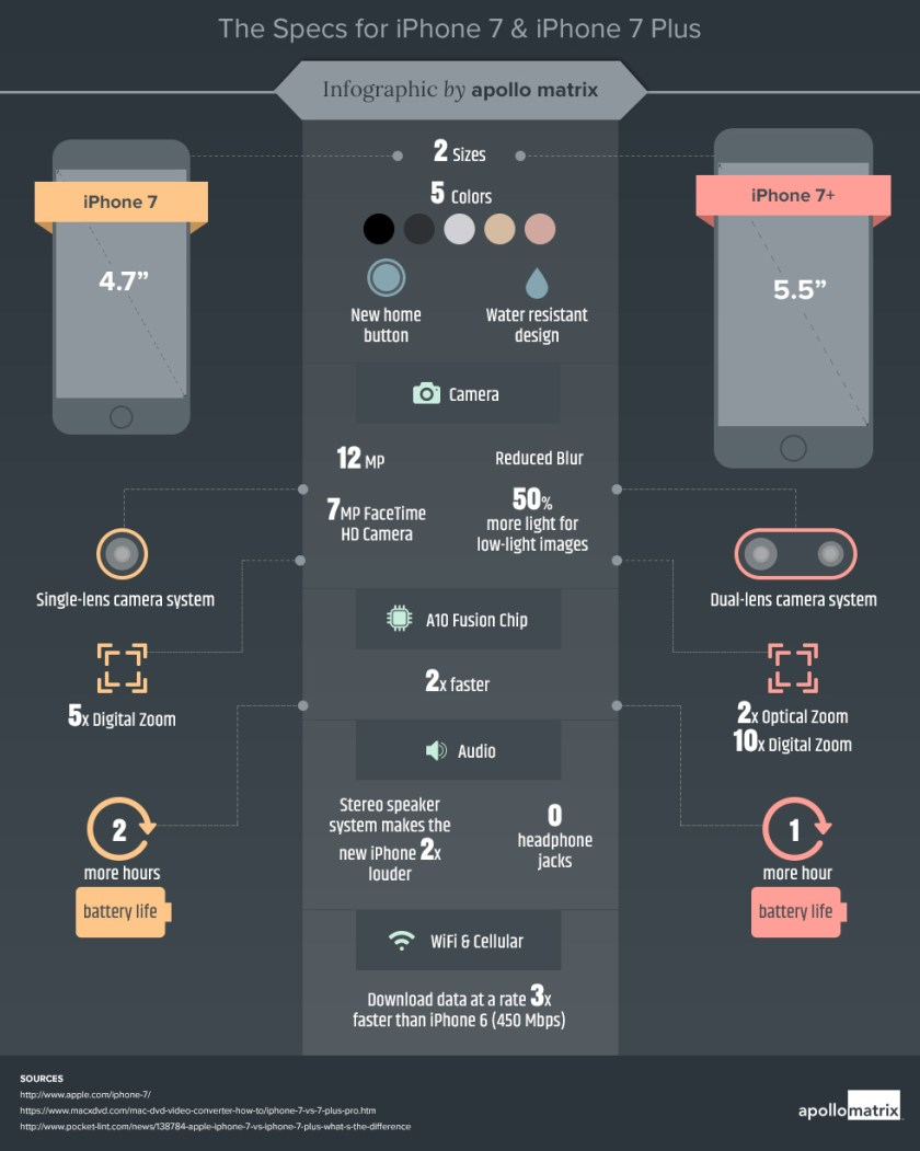 What's Inside iPhone 7 & iPhone 7 Plus [INFOGRAPHIC]
