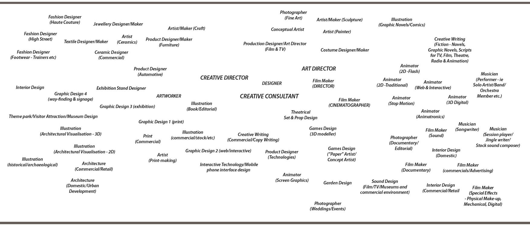 aa-creative-and-media-careers-chart-breif.jpg (1754×748
