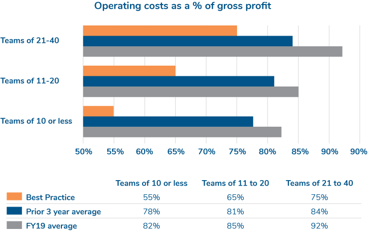 APOS operating costs