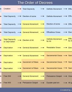 Decrees calvinist arminian pelagian denomination chart graph also infographic the order of denominational comparison rh apostles creed
