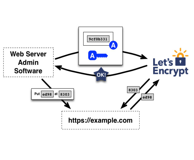 Let's Encrypt Offers Free, Automated and Open SSL Security