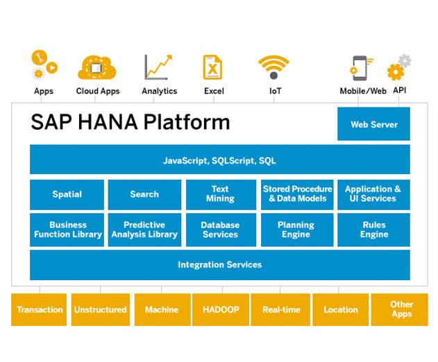 SAP Announces SAP HANA Express Edition  App Developer
