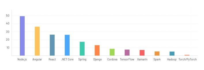 developer survey