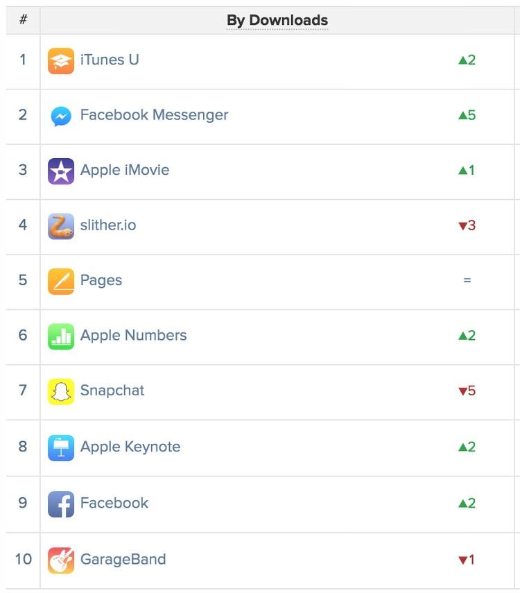 apps más descargadas en el mundo en Junio de 2016
