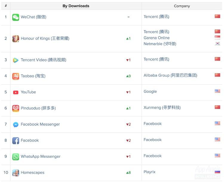 Ranking mundial de apps más descargadas en iOS