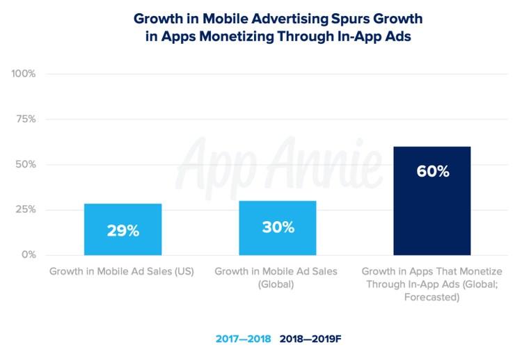 Aumento de la publicidad en las apps