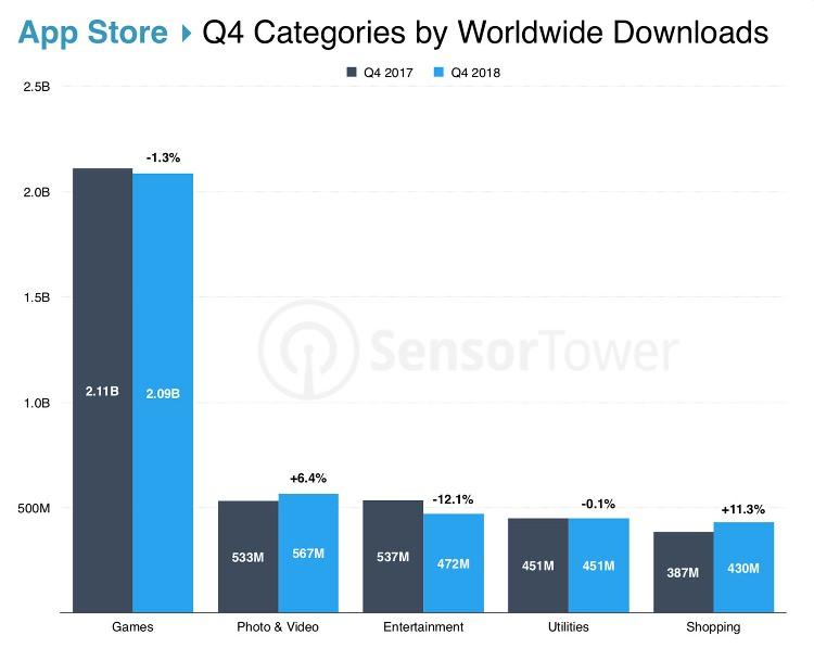 Las 5 categorías más descargadas de la App Store