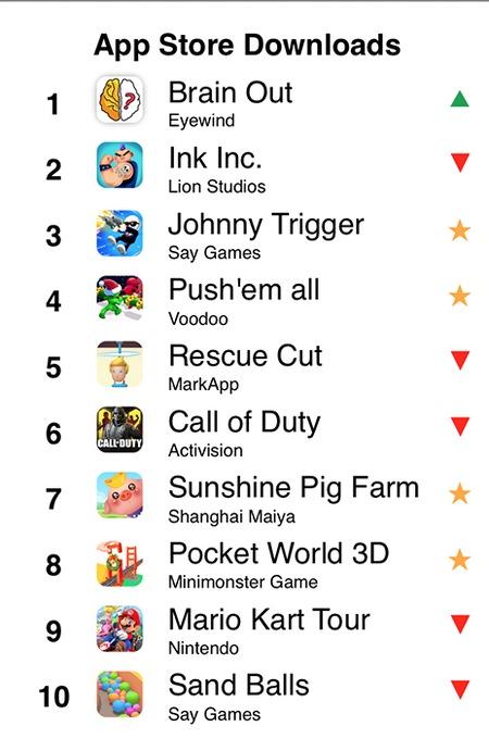 Juegos más descargados en la App Store en diciembre de 2019