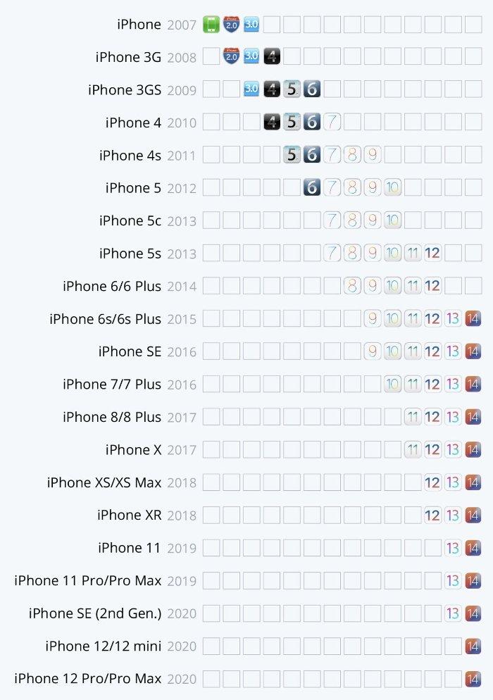 Modelos de iPhone y compatibilidad con iOS