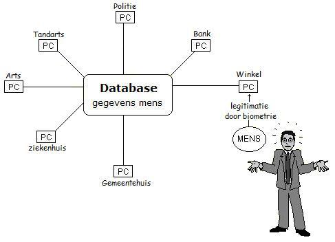 databases gekoppeld: weg privacy!