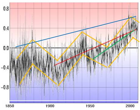 60 yr global temp oscillation