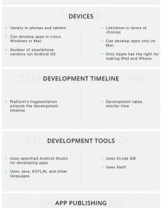 Android vs ios app development comparison chart also benefits of  lookout rh appinventiv
