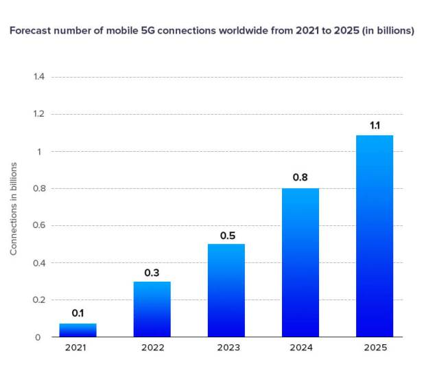 Forcast number of mobile 5G connections worldwide from 2021 to 2025