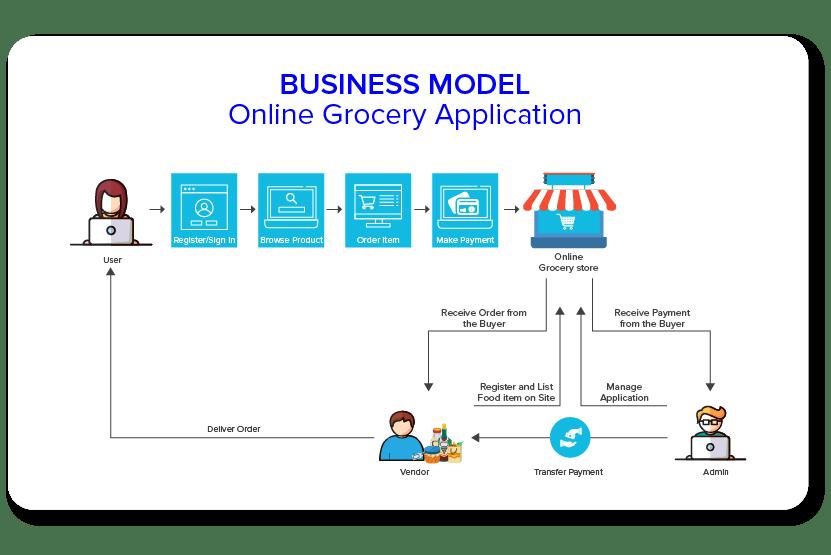 Бизнес-модель интернет-магазина