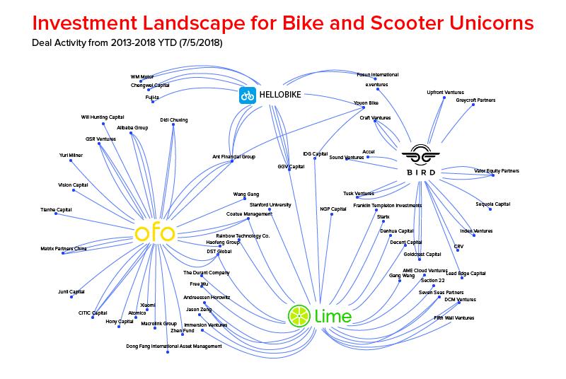 Инвестиционный ландшафт для единорогов велосипеда и скутера