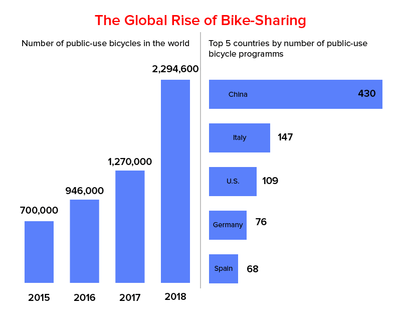 Глобальный рост обмена велосипедами