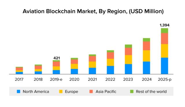 Aviation Blockchain market