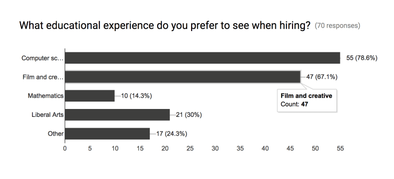 Passion drives innovation in AR-VR Technology Survey