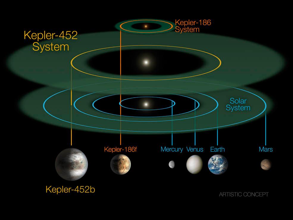 """Kepler-452b, el """"primo mayor"""" de la Tierra descubierto por la NASA"""