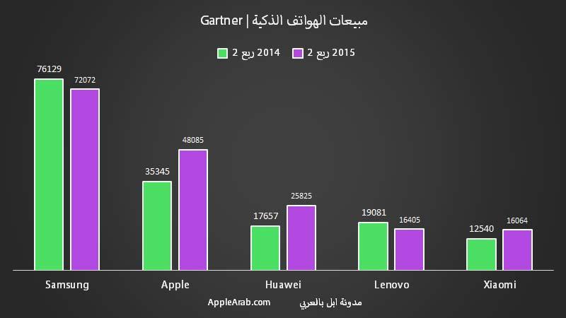 مبيعات الهواتف الذكية في الربع الثاني 2015