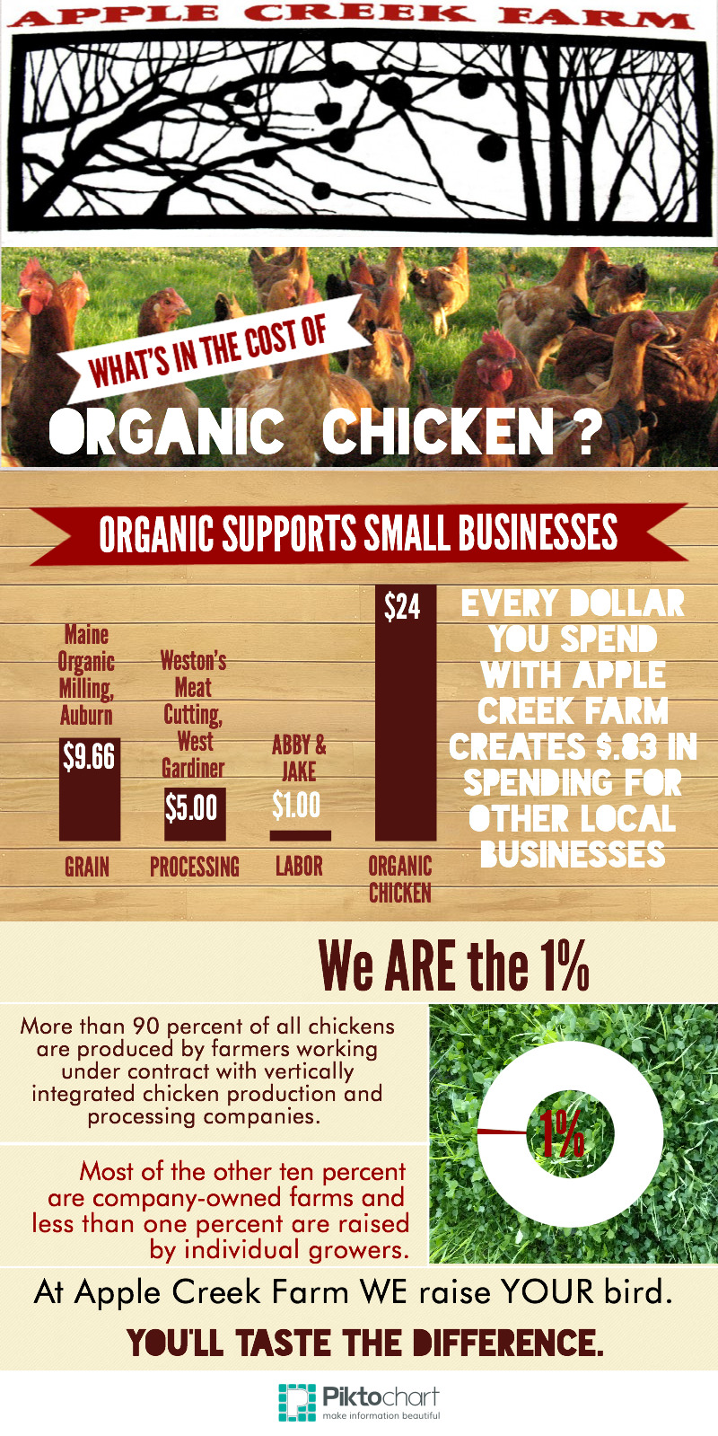 What's in the Cost of Apple Creek Farm's Organic Chicken?