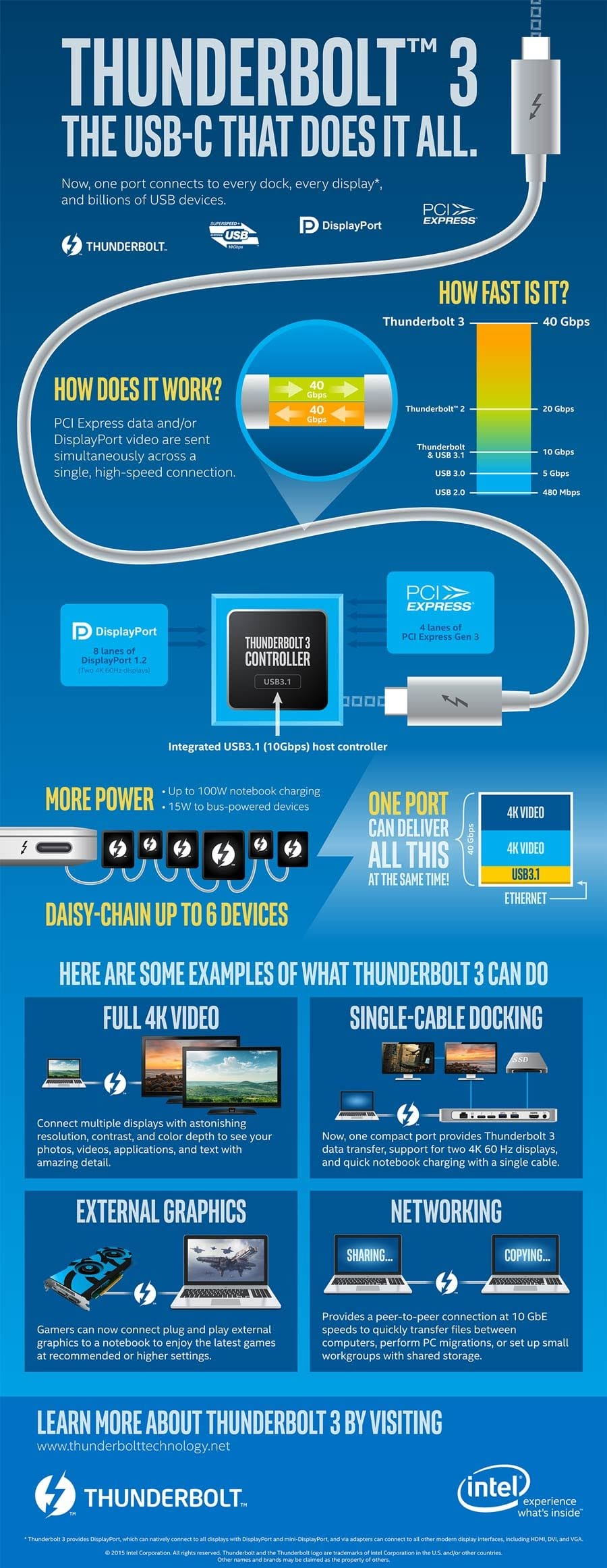Intel: Thunderbolt 3: The USB-C That Does It All