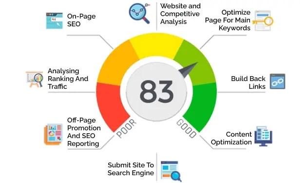 best-search-engine-optimization-service-finxp