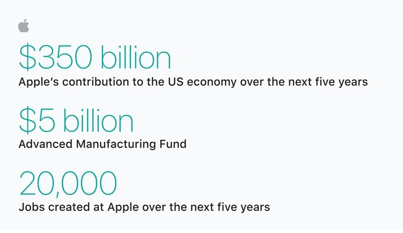 Tax code sees Apple boost investments in US