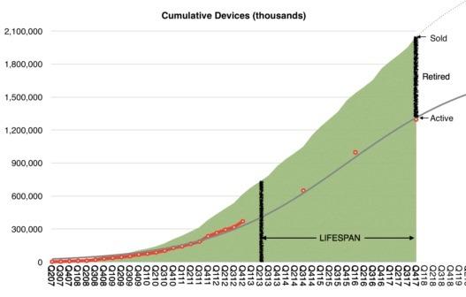 Determining The Average Apple Device Lifespan