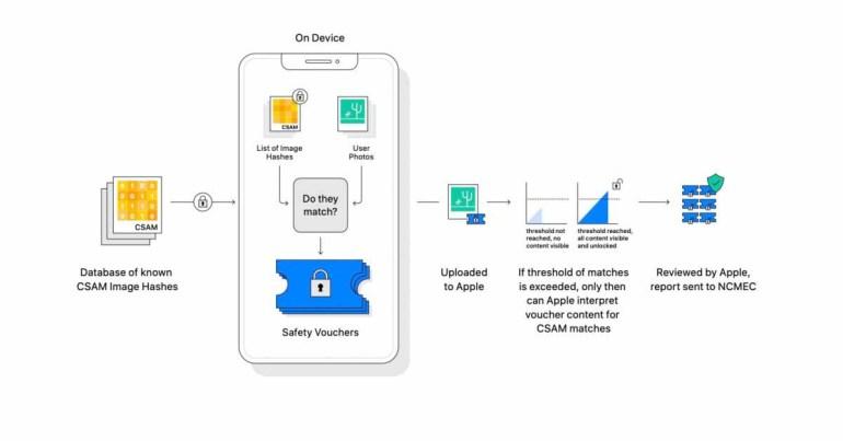 Apple подтверждает, что обнаружение CSAM применяется только к фотографиям, и защищает свой метод от других решений.