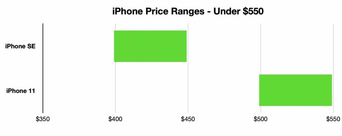 Если цена является сильно ограничивающим фактором, выбор Apple ниже 550 долларов довольно прост.
