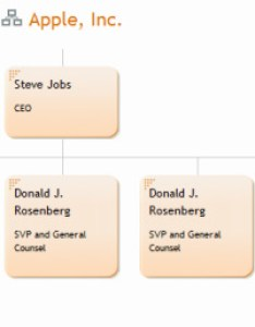 Picture also org structure steve jobs rh applesteve weebly