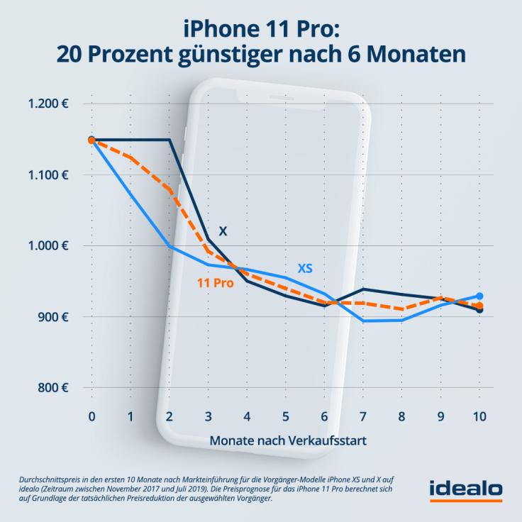 DE_Prognose_iPhone11.png
