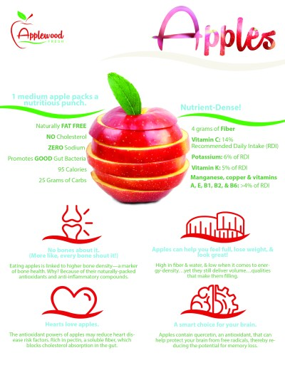 Apple Nutrition Infographic